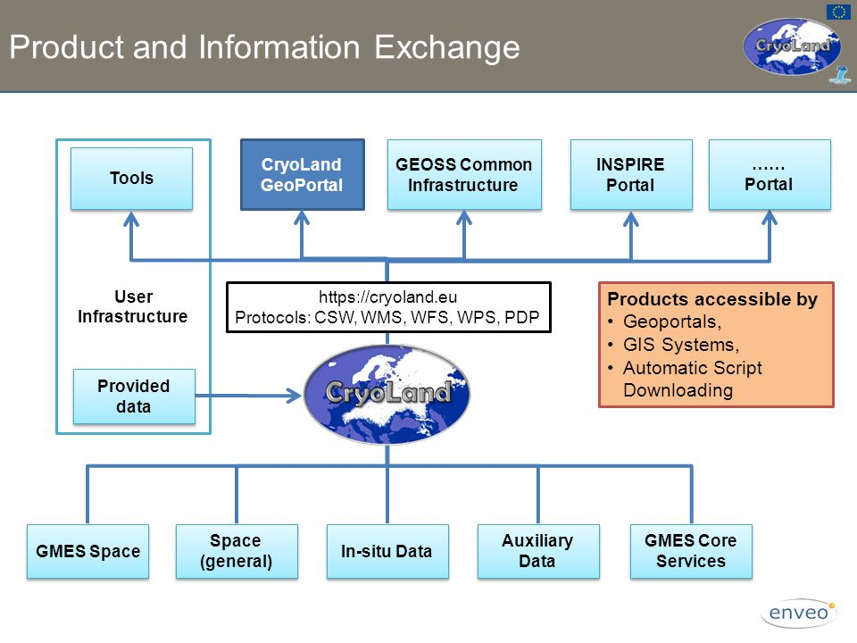 Product and Information Exchange User Infrastructure GMES Space In-situ Data Auxiliary Data GMES Core Services Provided data Tools CryoLand GeoPortal