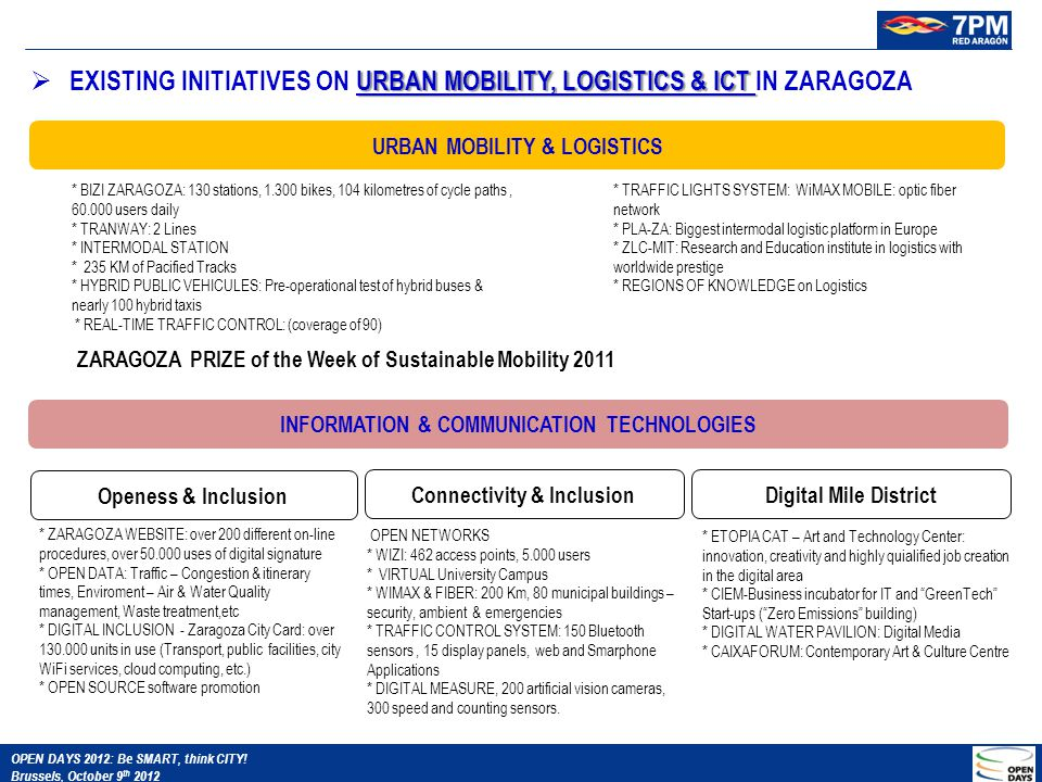 URBAN MOBILITY & LOGISTICS * BIZI ZARAGOZA: 130 stations, 1.300 bikes, 104 kilometres of cycle paths, 60.000 users daily * TRANWAY: 2 Lines * INTERMODAL STATION * 235 KM of Pacified Tracks * HYBRID PUBLIC VEHICULES: Pre-operational test of hybrid buses & nearly 100 hybrid taxis * REAL-TIME TRAFFIC CONTROL: (coverage of 90) * TRAFFIC LIGHTS SYSTEM: WiMAX MOBILE: optic fiber network * PLA-ZA: Biggest intermodal logistic platform in Europe * ZLC-MIT: Research and Education institute in logistics with worldwide prestige * REGIONS OF KNOWLEDGE on Logistics INFORMATION & COMMUNICATION TECHNOLOGIES Openess & Inclusion Connectivity & InclusionDigital Mile District * ZARAGOZA WEBSITE: over 200 different on-line procedures, over 50.000 uses of digital signature * OPEN DATA: Traffic – Congestion & itinerary times, Enviroment – Air & Water Quality management, Waste treatment,etc * DIGITAL INCLUSION - Zaragoza City Card: over 130.000 units in use (Transport, public facilities, city WiFi services, cloud computing, etc.) * OPEN SOURCE software promotion OPEN NETWORKS * WIZI: 462 access points, 5.000 users * VIRTUAL University Campus * WIMAX & FIBER: 200 Km, 80 municipal buildings – security, ambient & emergencies * TRAFFIC CONTROL SYSTEM: 150 Bluetooth sensors, 15 display panels, web and Smarphone Applications * DIGITAL MEASURE, 200 artificial vision cameras, 300 speed and counting sensors.