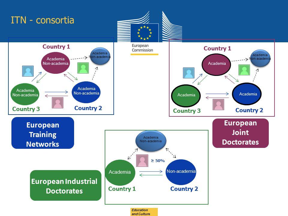 European Training Networks European Joint Doctorates Academia Non-academia Academia Non-academia Country 1 Country 2 Country 3 Academia Country 1 Coun