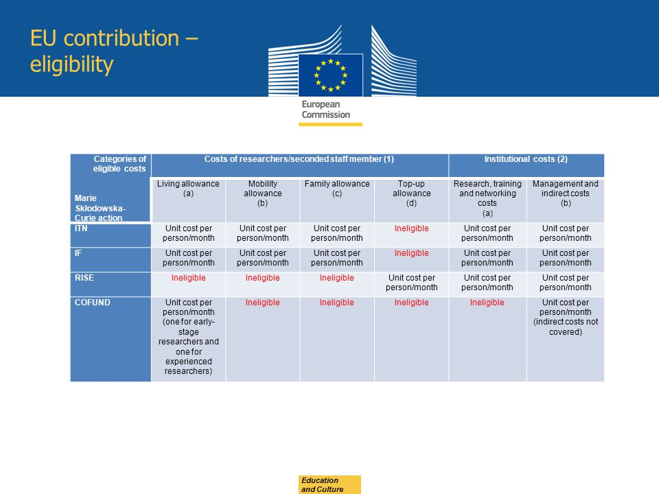EU contribution – eligibility Categories of eligible costs Marie Skłodowska- Curie action Costs of researchers/seconded staff member (1) Institutional