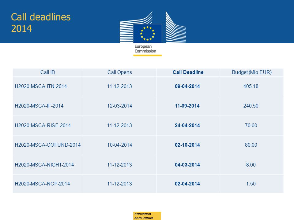 Call deadlines 2014 Education and Culture Call IDCall OpensCall DeadlineBudget (Mio EUR) H2020-MSCA-ITN-201411-12-201309-04-2014405.18 H2020-MSCA-IF-2