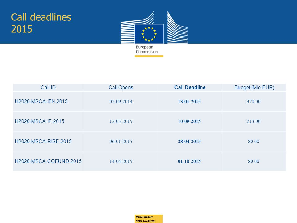 Call deadlines 2015 Education and Culture Call IDCall OpensCall DeadlineBudget (Mio EUR) H2020-MSCA-ITN-2015 02-09-201413-01-2015370.00 H2020-MSCA-IF-