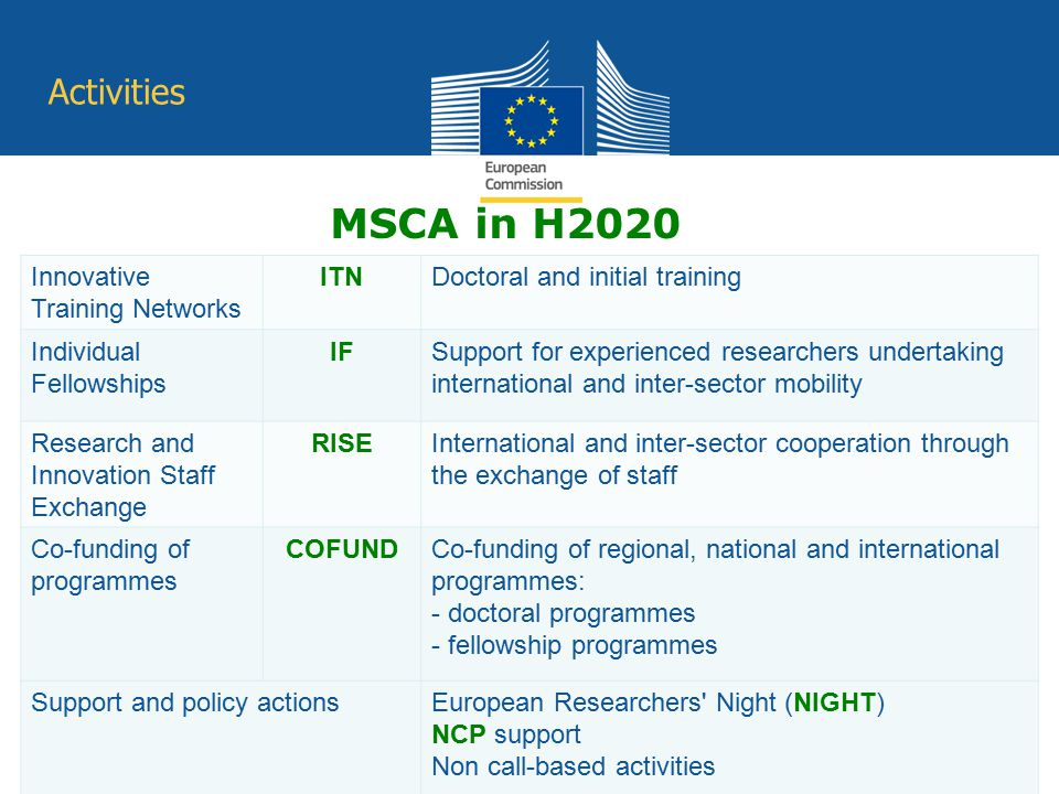 MSCA in H2020 Innovative Training Networks ITNDoctoral and initial training Individual Fellowships IFSupport for experienced researchers undertaking i