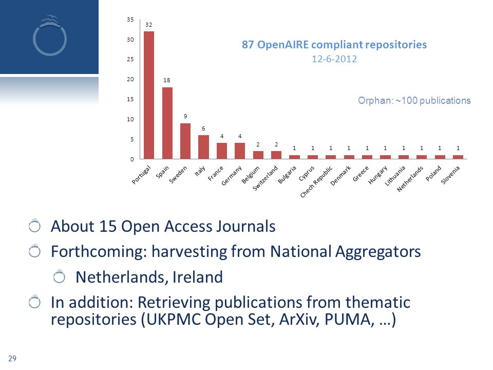 About 15 Open Access Journals Forthcoming: harvesting from National Aggregators Netherlands, Ireland In addition: Retrieving publications from themati