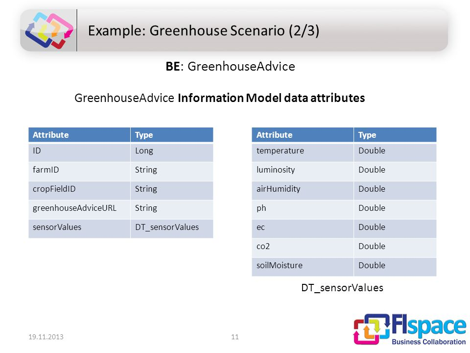 19.11.201311 Example: Greenhouse Scenario (2/3) BE: GreenhouseAdvice GreenhouseAdvice Information Model data attributes AttributeType IDLong farmIDString cropFieldIDString greenhouseAdviceURLString sensorValuesDT_sensorValues AttributeType temperatureDouble luminosityDouble airHumidityDouble phDouble ecDouble co2Double soilMoistureDouble DT_sensorValues