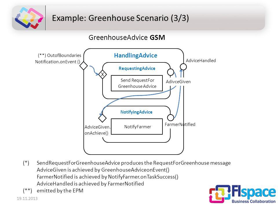 19.11.2013 Example: Greenhouse Scenario (3/3) GreenhouseAdvice GSM NotifyingAdvice RequestingAdvice FarmerNotified AdviceHandled SendRequestFor GreenhouseAdvice (**) OutofBoundaries Notification.onEvent() AdviceGiven.