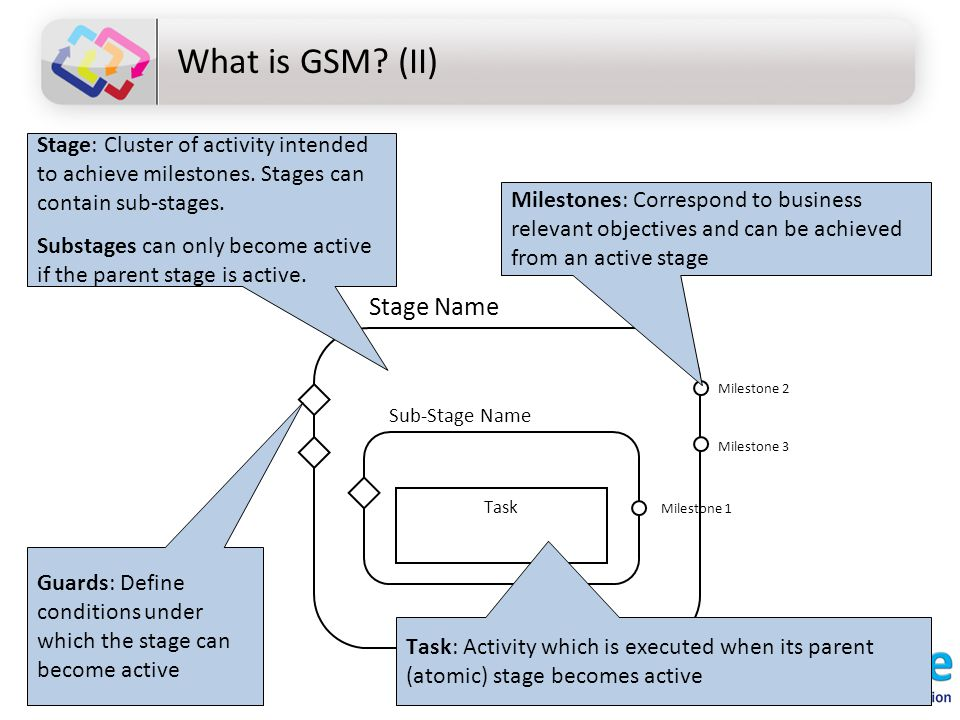 What is GSM? (II) Milestone 3 Milestone 2 Task Stage: Cluster of activity intended to achieve milestones. Stages can contain sub-stages. Substages can