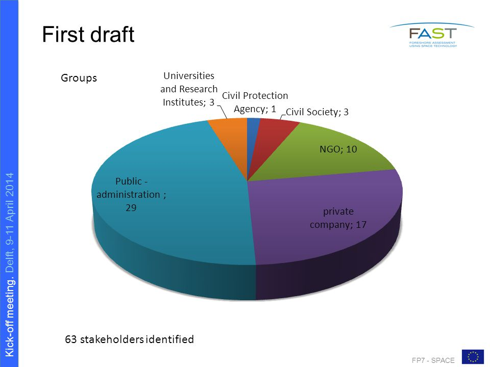 Kick-off meeting. Delft, 9-11 April 2014 FP7 - SPACE First draft Groups 63 stakeholders identified