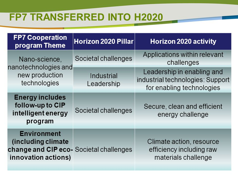 FP7 TRANSFERRED INTO H2020 FP7 Cooperation program Theme Horizon 2020 PillarHorizon 2020 activity Nano-science, nanotechnologies and new production technologies Societal challenges Applications within relevant challenges Industrial Leadership Leadership in enabling and industrial technologies: Support for enabling technologies Energy includes follow-up to CIP intelligent energy program Societal challenges Secure, clean and efficient energy challenge Environment (including climate change and CIP eco- innovation actions) Societal challenges Climate action, resource efficiency including raw materials challenge