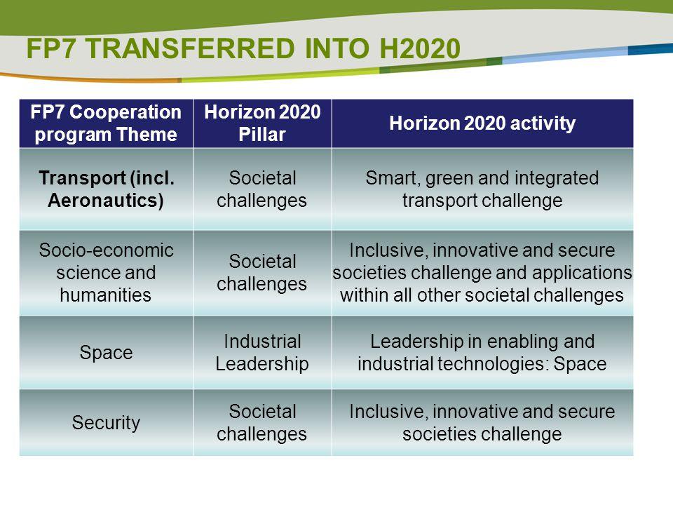 FP7 TRANSFERRED INTO H2020 FP7 Cooperation program Theme Horizon 2020 Pillar Horizon 2020 activity Transport (incl. Aeronautics) Societal challenges S