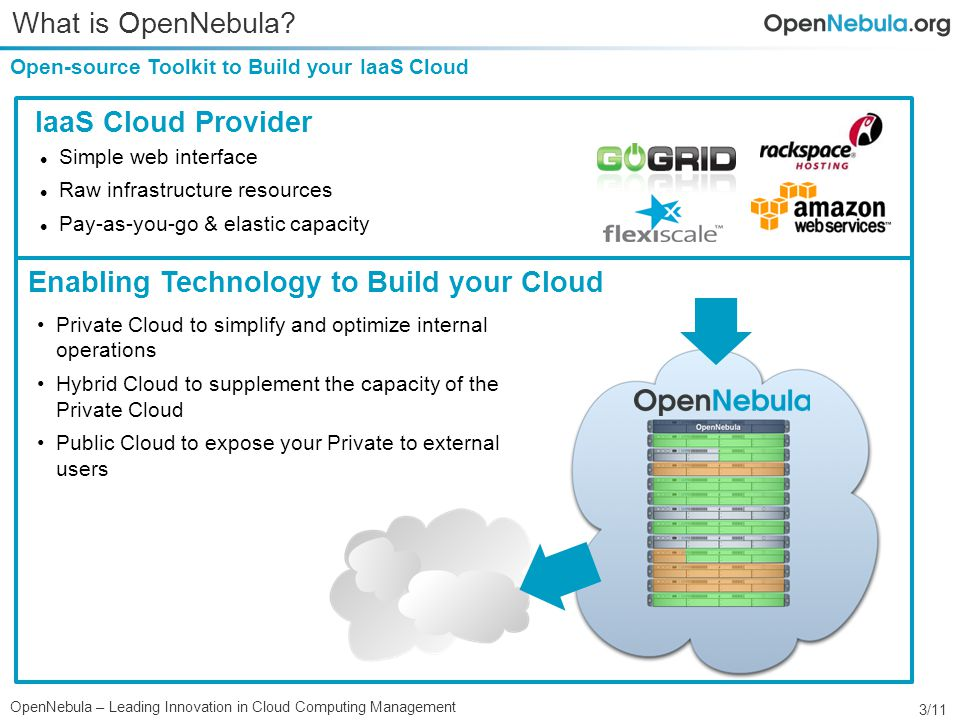 3/11 OpenNebula – Leading Innovation in Cloud Computing Management What is OpenNebula.