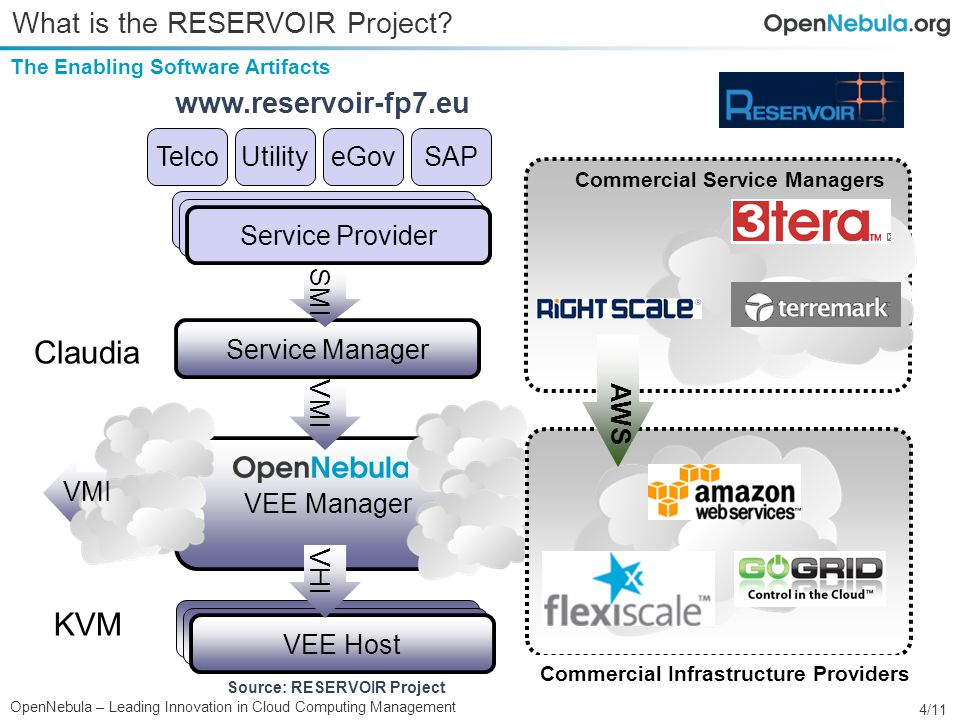 4/11 OpenNebula – Leading Innovation in Cloud Computing Management The Enabling Software Artifacts What is the RESERVOIR Project.