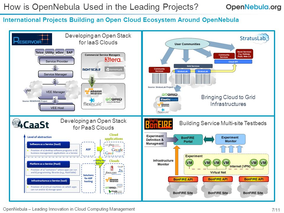 7/11 OpenNebula – Leading Innovation in Cloud Computing Management International Projects Building an Open Cloud Ecosystem Around OpenNebula How is OpenNebula Used in the Leading Projects.