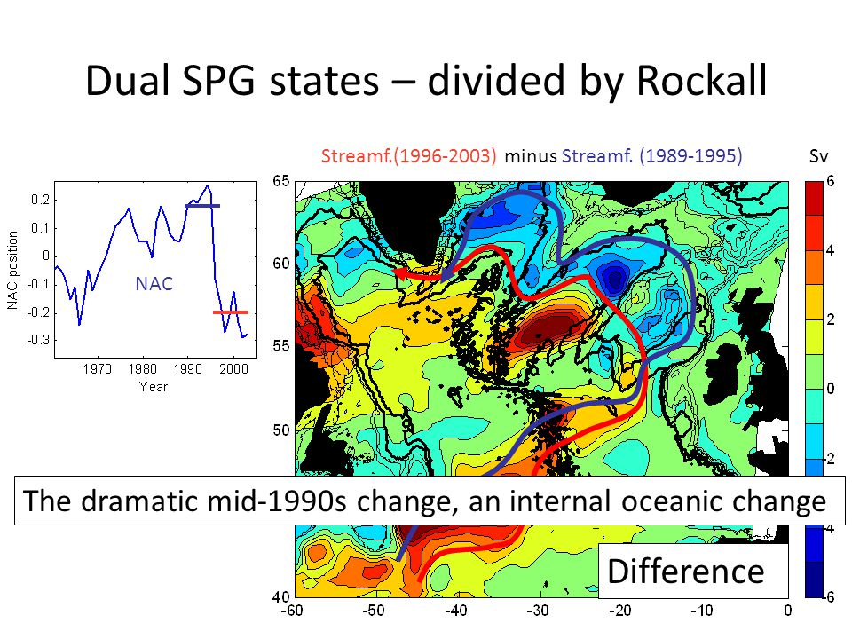 NAC Difference Streamf.(1996-2003) minus Streamf. (1989-1995)Sv Dual SPG states – divided by Rockall The dramatic mid-1990s change, an internal oceani