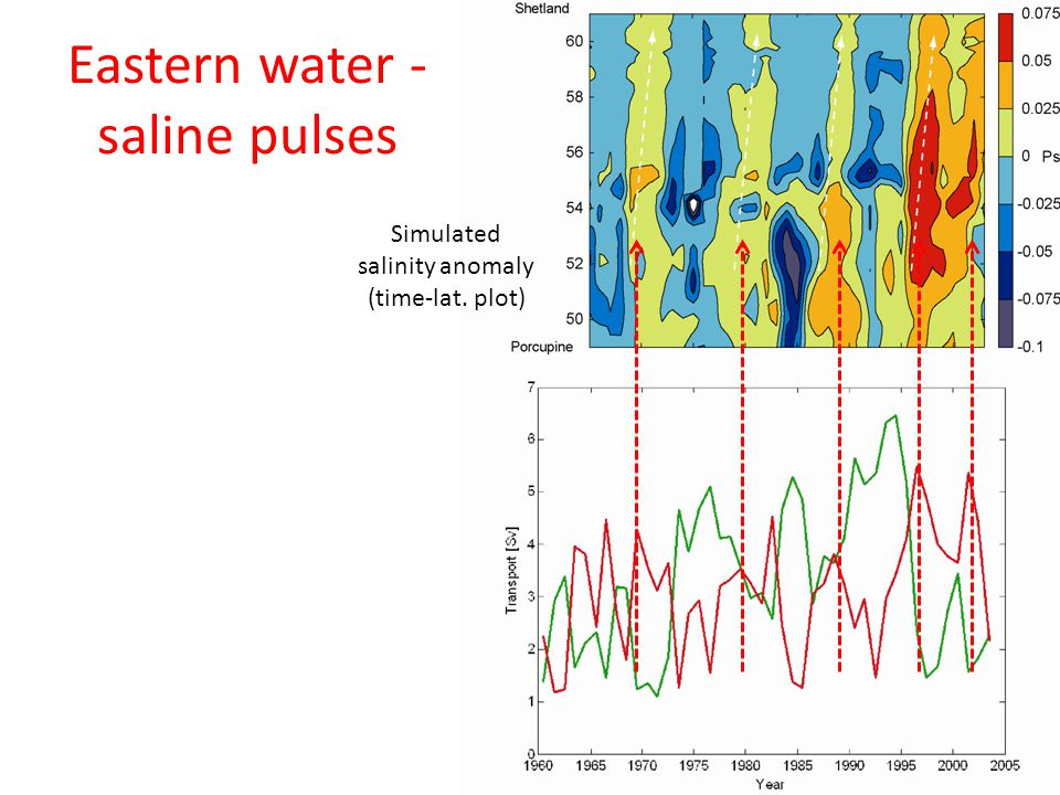 Eastern water - saline pulses Simulated salinity anomaly (time-lat. plot)