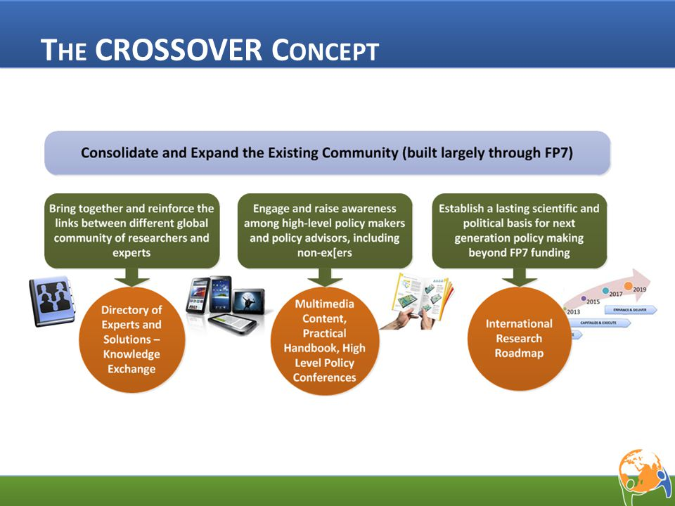 M AIN CROSSOVER O BJECTIVES Provide a worldwide up-to-date picture of state- of-the-art tools & methodologies for next- generation policy-making Facilitate knowledge exchange & cross- fertilisation between stakeholders Raise awareness of policy makers about opportunities offered by new ICT tools and evangelize practitioners who don't use them Clarify demand-driven research needs and policy recommendations