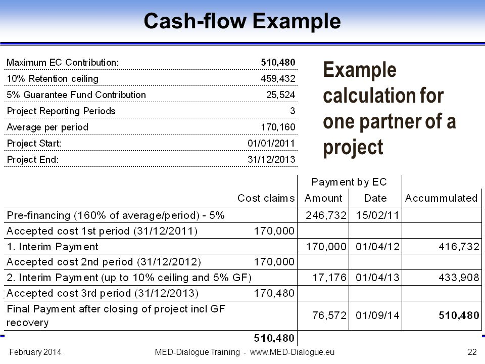 Cash-flow Example Example calculation for one partner of a project February 2014MED-Dialogue Training - www.MED-Dialogue.eu22