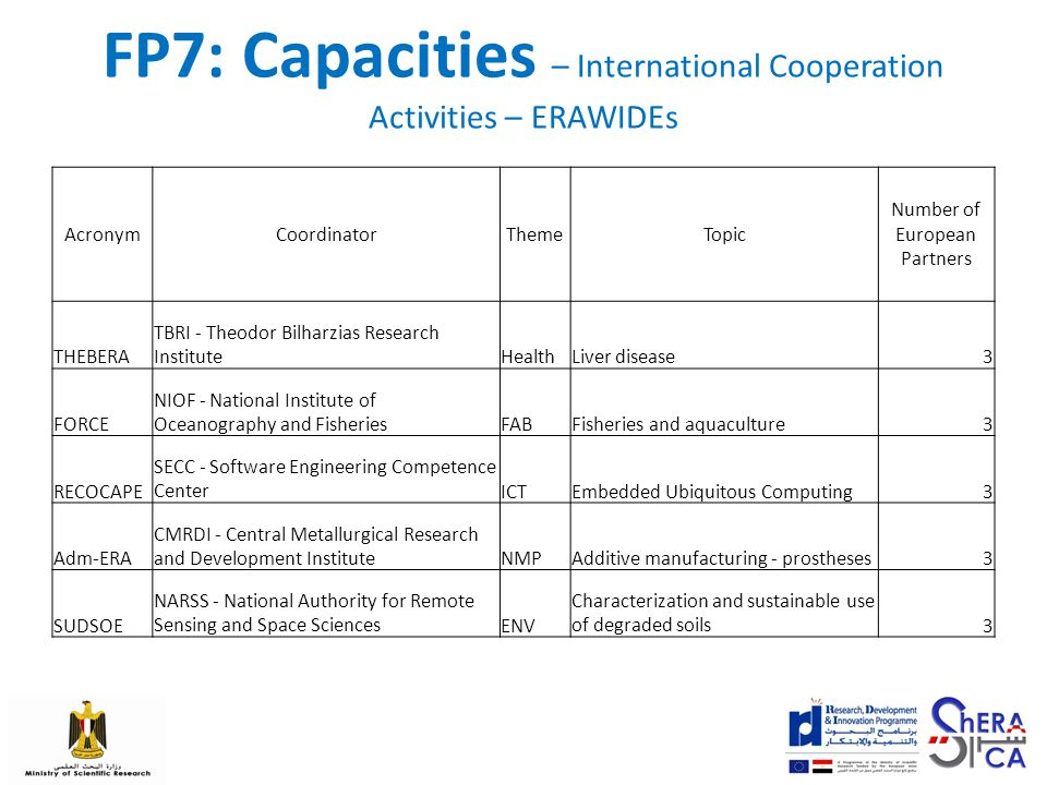 FP7: Capacities – International Cooperation Activities – ERAWIDEs AcronymCoordinatorThemeTopic Number of European Partners THEBERA TBRI - Theodor Bilharzias Research InstituteHealthLiver disease3 FORCE NIOF - National Institute of Oceanography and FisheriesFABFisheries and aquaculture3 RECOCAPE SECC - Software Engineering Competence CenterICTEmbedded Ubiquitous Computing3 Adm-ERA CMRDI - Central Metallurgical Research and Development InstituteNMPAdditive manufacturing - prostheses3 SUDSOE NARSS - National Authority for Remote Sensing and Space SciencesENV Characterization and sustainable use of degraded soils3