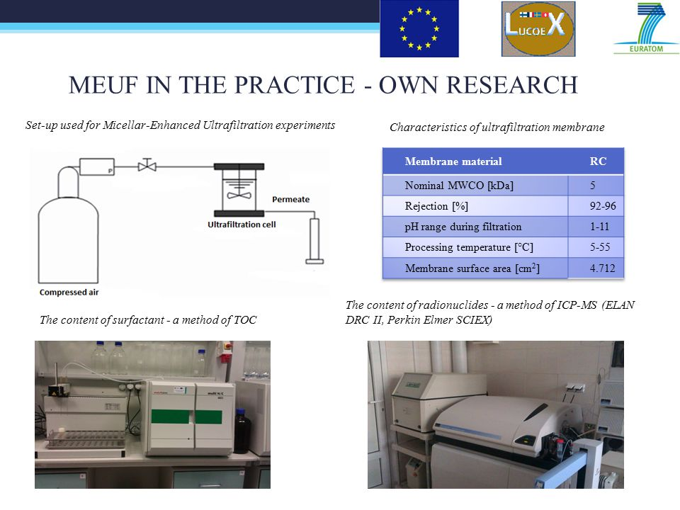 MEUF IN THE PRACTICE - OWN RESEARCH Set-up used for Micellar-Enhanced Ultrafiltration experiments Characteristics of ultrafiltration membrane The content of surfactant - a method of TOC The content of radionuclides - a method of ICP-MS (ELAN DRC II, Perkin Elmer SCIEX)