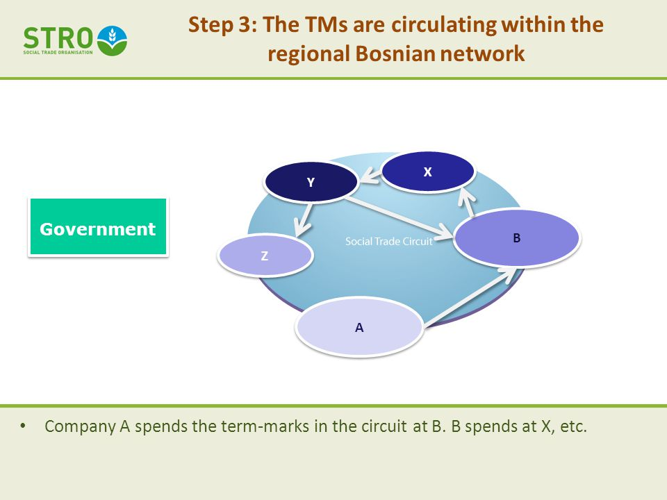 Step 3: The TMs are circulating within the regional Bosnian network Company A spends the term-marks in the circuit at B.
