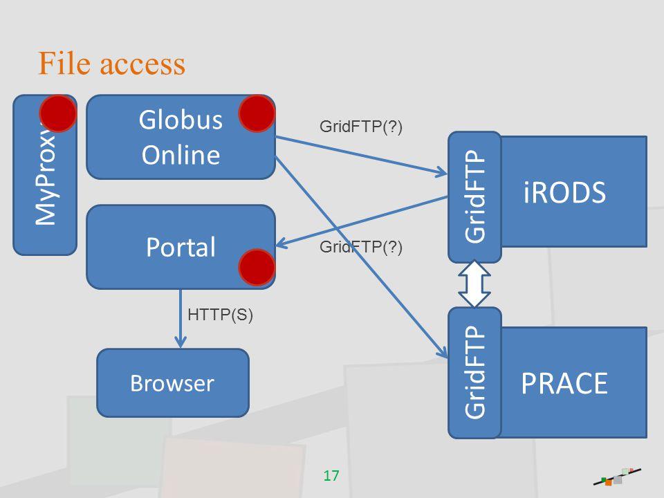 File access 17 Browser Portal iRODS GridFTP MyProxy Globus Online PRACE GridFTP GridFTP( ) HTTP(S) GridFTP( )