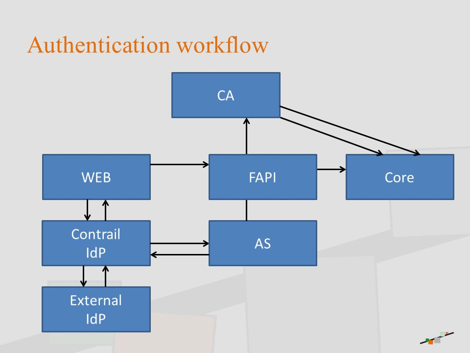 Authentication workflow WEB Contrail IdP External IdP CA AS CoreFAPI