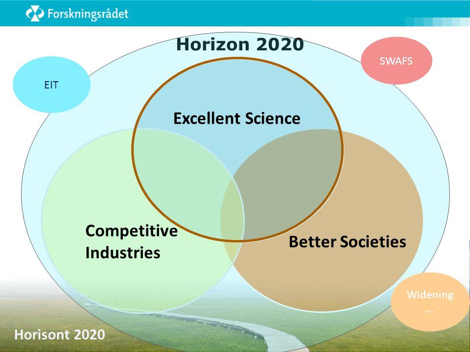 Horisont 2020 Horizon 2020 Excellent Science Better Societies Competitive Industries SWAFS Widening … EIT