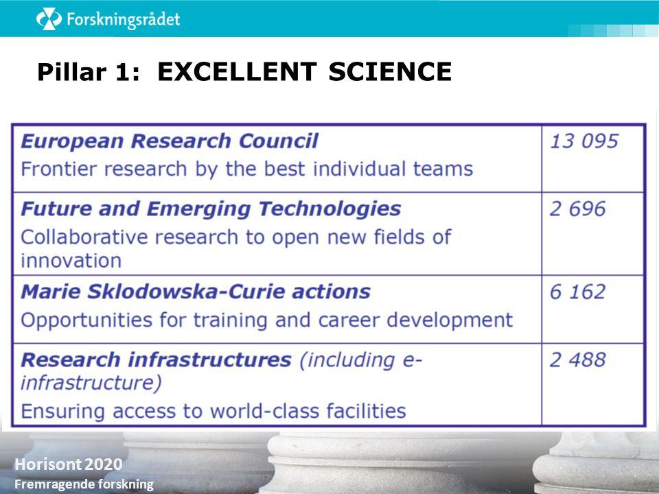 Horisont 2020 Fremragende forskning Pillar 1: EXCELLENT SCIENCE