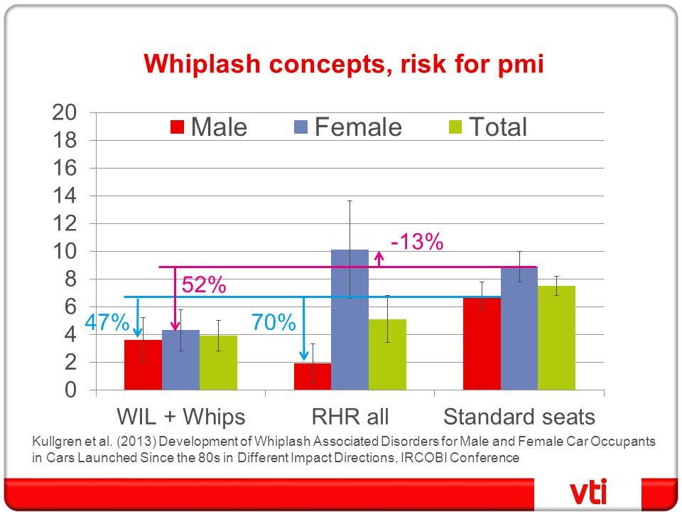 Whiplash concepts, risk for pmi 70%47% -13% 52% Kullgren et al. (2013) Development of Whiplash Associated Disorders for Male and Female Car Occupants