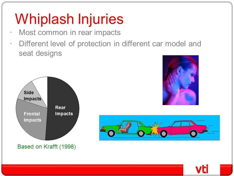 Whiplash Injuries  Most common in rear impacts  Different level of protection in different car model and seat designs Based on Krafft (1998)