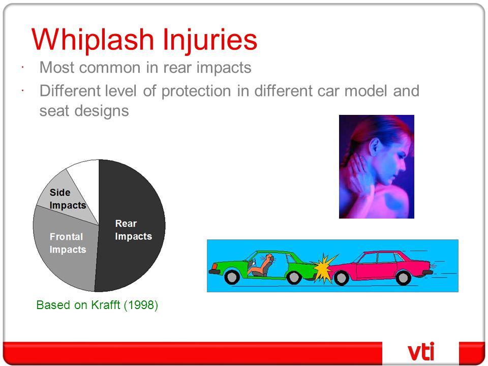 Whiplash injuries -App.