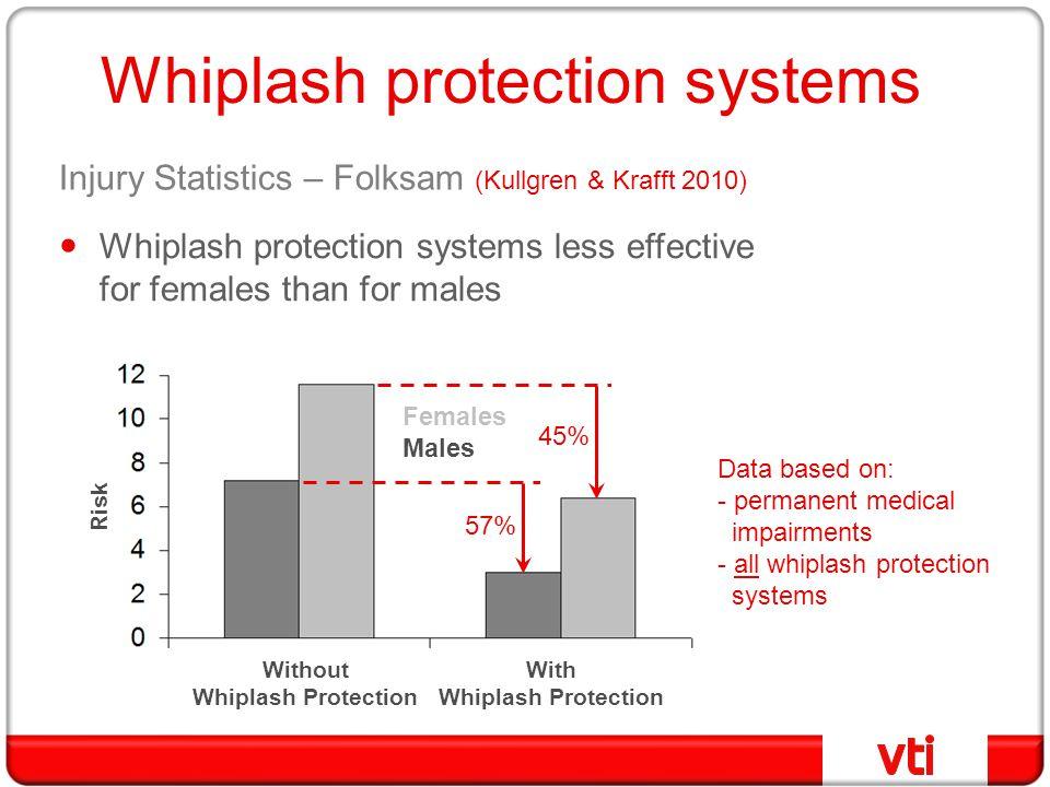 Injury Statistics – Folksam (Kullgren & Krafft 2010) With Whiplash Protection Without Whiplash Protection Risk Whiplash protection systems less effect