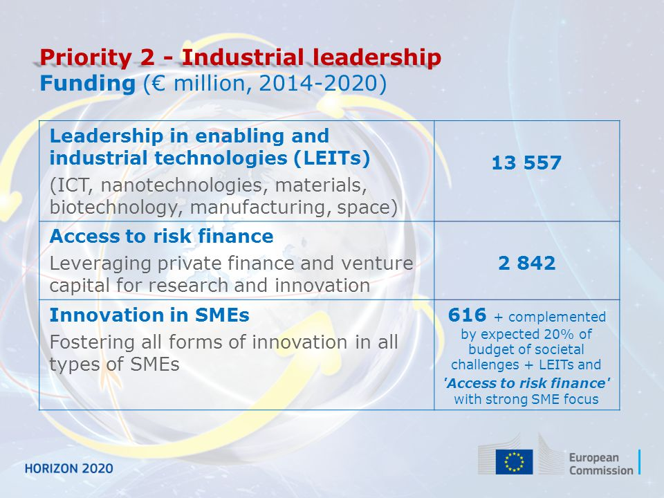 Priority 3 - Societal challenges Funding (€ million, 2014-2020)  Additional funding for nuclear safety and security from the Euratom Treaty activities (2014-2018) Health, demographic change and wellbeing7 472 Food security, sustainable agriculture, marine and maritime research & the Bioeconomy 3 851 Secure, clean and efficient energy *5 931 Smart, green and integrated transport6 339 Climate action, resource efficiency and raw materials3 081 Inclusive and reflective societies1 309 Secure societies1 695 Science with and for society462 Spreading excellence and widening participation816