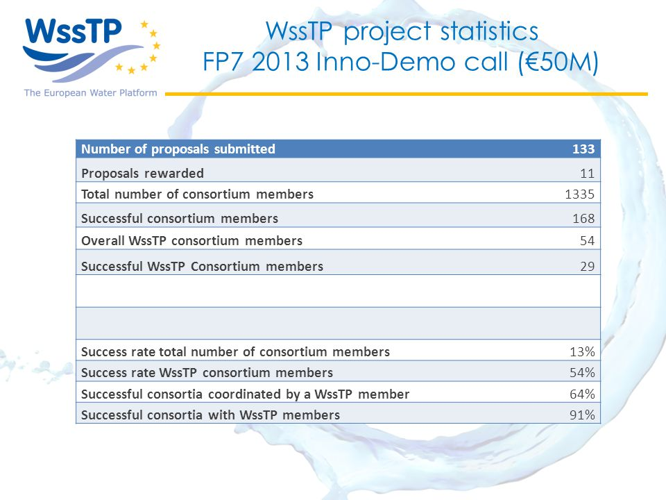 WssTP project statistics FP7 2013 Inno-Demo call (€50M) Number of proposals submitted133 Proposals rewarded11 Total number of consortium members1335 Successful consortium members168 Overall WssTP consortium members54 Successful WssTP Consortium members29 Success rate total number of consortium members13% Success rate WssTP consortium members54% Successful consortia coordinated by a WssTP member64% Successful consortia with WssTP members91%