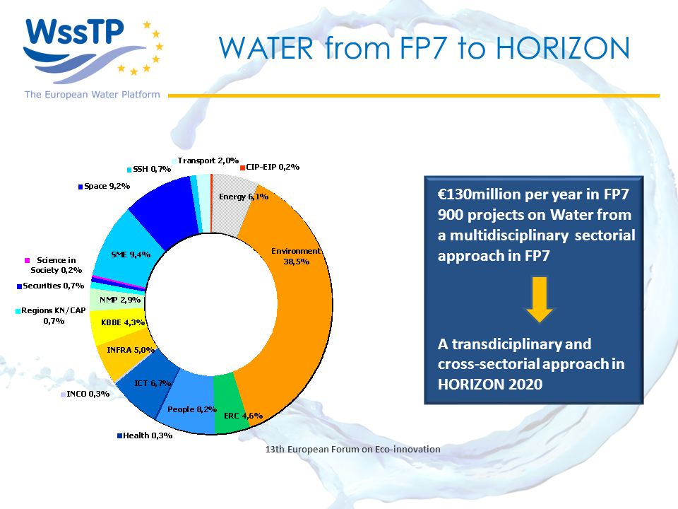 13th European Forum on Eco-innovation WATER from FP7 to HORIZON €130million per year in FP7 900 projects on Water from a multidisciplinary sectorial approach in FP7 A transdiciplinary and cross-sectorial approach in HORIZON 2020