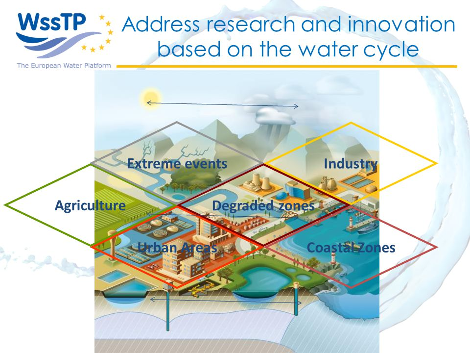 Address research and innovation based on the water cycle Coastal ZonesUrban Areas Agriculture Industry Degraded zones Extreme events