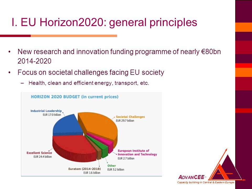 New research and innovation funding programme of nearly €80bn Focus on societal challenges facing EU society –Health, clean and efficient energy, transport, etc.
