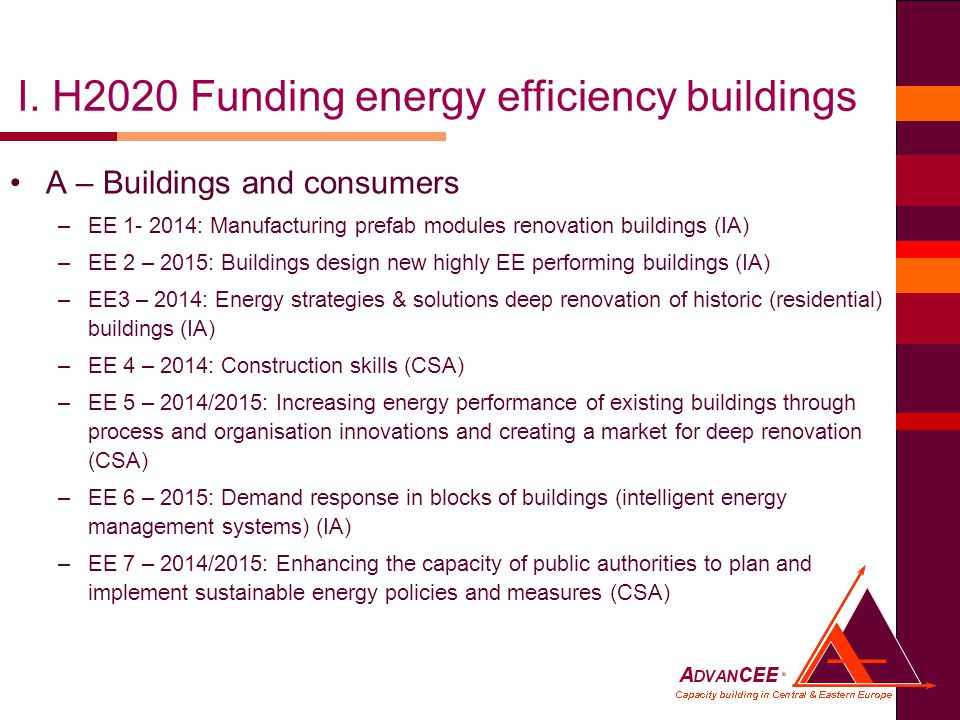 A – Buildings and consumers –EE : Manufacturing prefab modules renovation buildings (IA) –EE 2 – 2015: Buildings design new highly EE performing buildings (IA) –EE3 – 2014: Energy strategies & solutions deep renovation of historic (residential) buildings (IA) –EE 4 – 2014: Construction skills (CSA) –EE 5 – 2014/2015: Increasing energy performance of existing buildings through process and organisation innovations and creating a market for deep renovation (CSA) –EE 6 – 2015: Demand response in blocks of buildings (intelligent energy management systems) (IA) –EE 7 – 2014/2015: Enhancing the capacity of public authorities to plan and implement sustainable energy policies and measures (CSA) I.