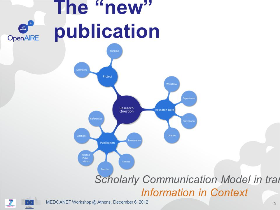 """The """"new"""" publication MEDOANET Workshop @ Athens, December 6, 2012 13 Scholarly Communication Model in transit Information in Context"""