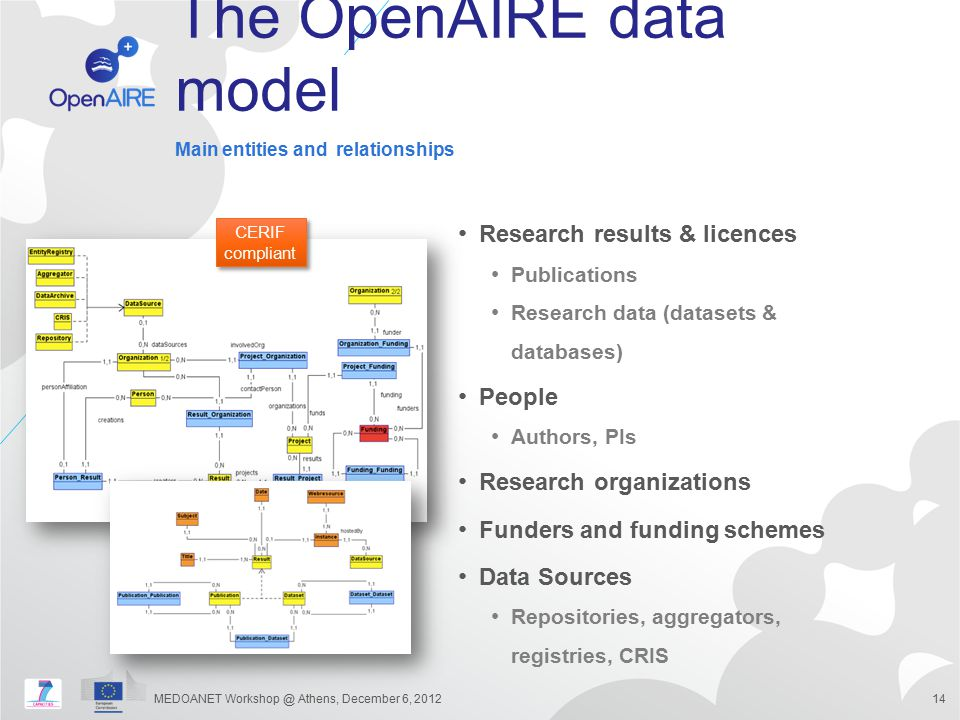 The OpenAIRE data model Research results & licences Publications Research data (datasets & databases) People Authors, PIs Research organizations Funde