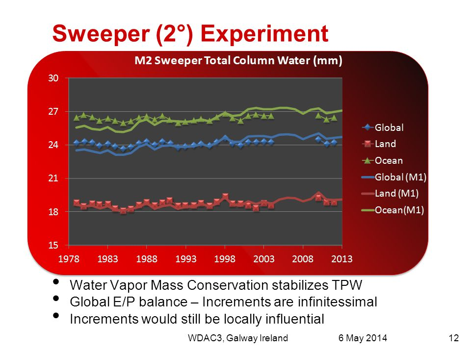 Sweeper (2°) Experiment Water Vapor Mass Conservation stabilizes TPW Global E/P balance – Increments are infinitessimal Increments would still be loca