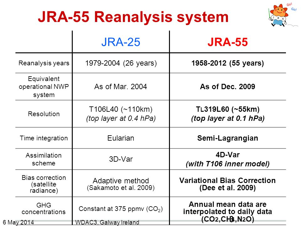 JRA-55 Reanalysis system JRA-25JRA-55 Reanalysis years 1979-2004 (26 years)1958-2012 (55 years) Equivalent operational NWP system As of Mar. 2004As of