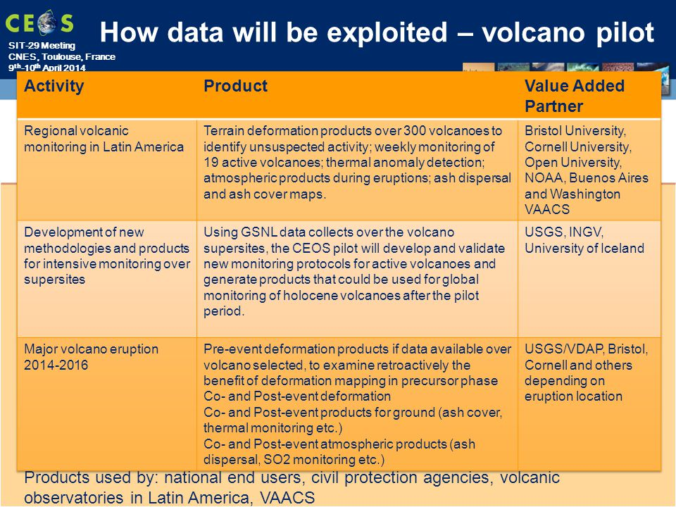 SIT-29 Meeting CNES, Toulouse, France 9 th -10 th April 2014 How data will be exploited – volcano pilot Products used by: national end users, civil protection agencies, volcanic observatories in Latin America, VAACS