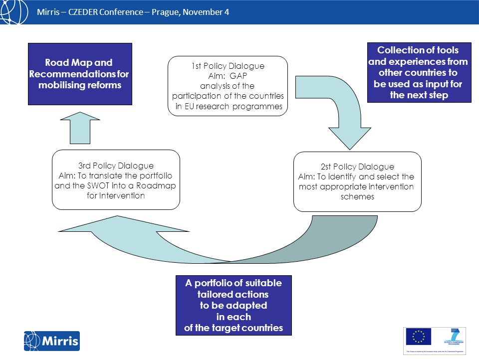 Mirris – CZEDER Conference – Prague, November 4  Information about: Policy fields, Governance, strategic intelligence and services;  Started in 2001, it has been prolonged to cover Horizon 2020;  Resources: 0.5 full-time equivalents for IT services and 0.75 full-time equivalents for coordination of works plus contribution of the contents from ministries and agencies.