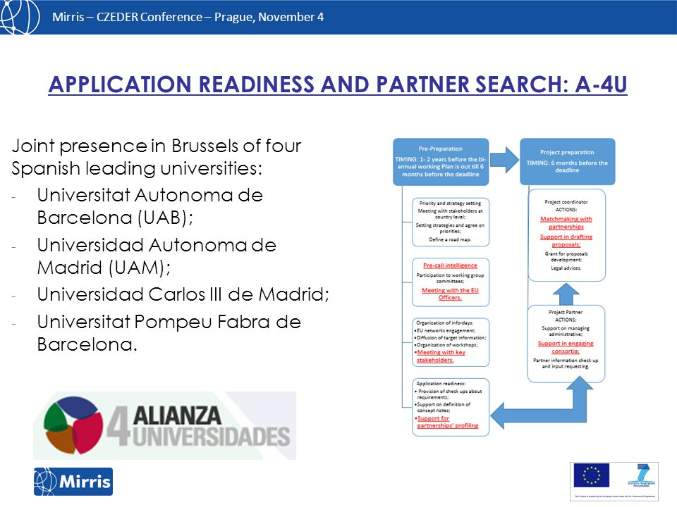 Mirris – CZEDER Conference – Prague, November 4 Joint presence in Brussels of four Spanish leading universities: - Universitat Autonoma de Barcelona (UAB); - Universidad Autonoma de Madrid (UAM); - Universidad Carlos III de Madrid; - Universitat Pompeu Fabra de Barcelona.