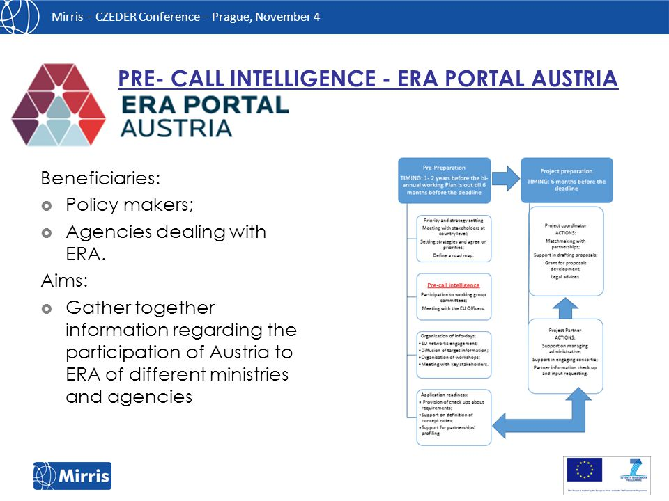 Mirris – CZEDER Conference – Prague, November 4 PRE- CALL INTELLIGENCE - ERA PORTAL AUSTRIA Beneficiaries:  Policy makers;  Agencies dealing with ERA.