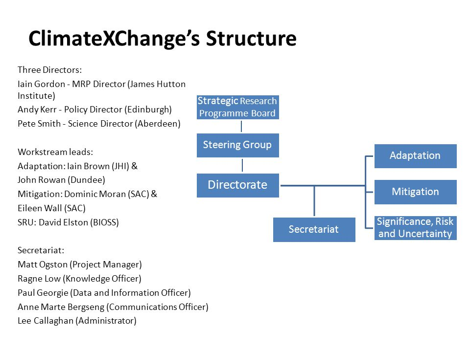 ClimateXChange's Structure Strategic Research Programme Board Steering Group Directorate Adaptation Mitigation Significance, Risk and Uncertainty Secretariat Three Directors: Iain Gordon - MRP Director (James Hutton Institute) Andy Kerr - Policy Director (Edinburgh) Pete Smith - Science Director (Aberdeen) Workstream leads: Adaptation: Iain Brown (JHI) & John Rowan (Dundee) Mitigation: Dominic Moran (SAC) & Eileen Wall (SAC) SRU: David Elston (BIOSS) Secretariat: Matt Ogston (Project Manager) Ragne Low (Knowledge Officer) Paul Georgie (Data and Information Officer) Anne Marte Bergseng (Communications Officer) Lee Callaghan (Administrator)