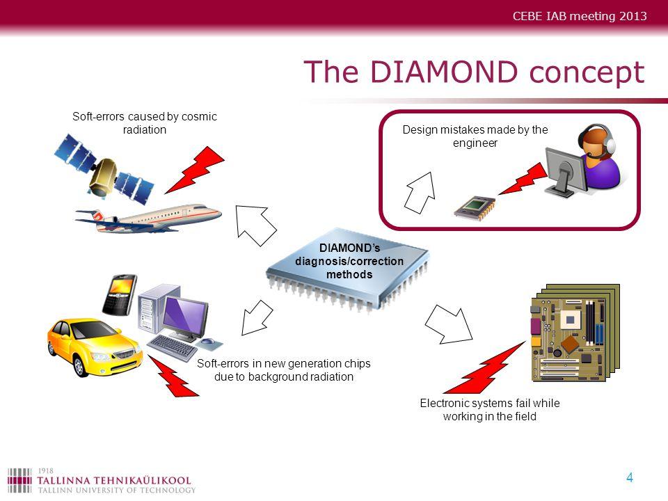 CEBE IAB meeting 2013 4 The DIAMOND concept Soft-errors caused by cosmic radiation DIAMOND's diagnosis/correction methods Soft-errors in new generatio