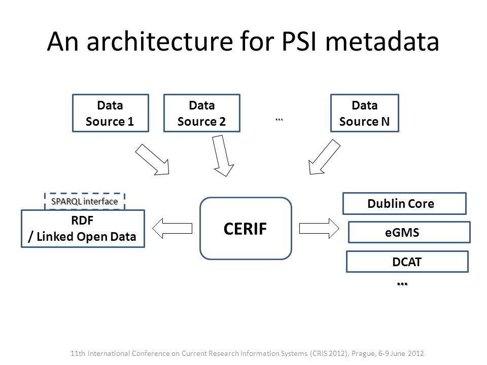 An architecture for PSI metadata 11th International Conference on Current Research Information Systems (CRIS 2012), Prague, 6-9 June 2012 … RDF / Linked Open Data Data Source 1 Data Source 2 Data Source N … Dublin Core e eGMS ite CERIF SPARQL interface DCAT