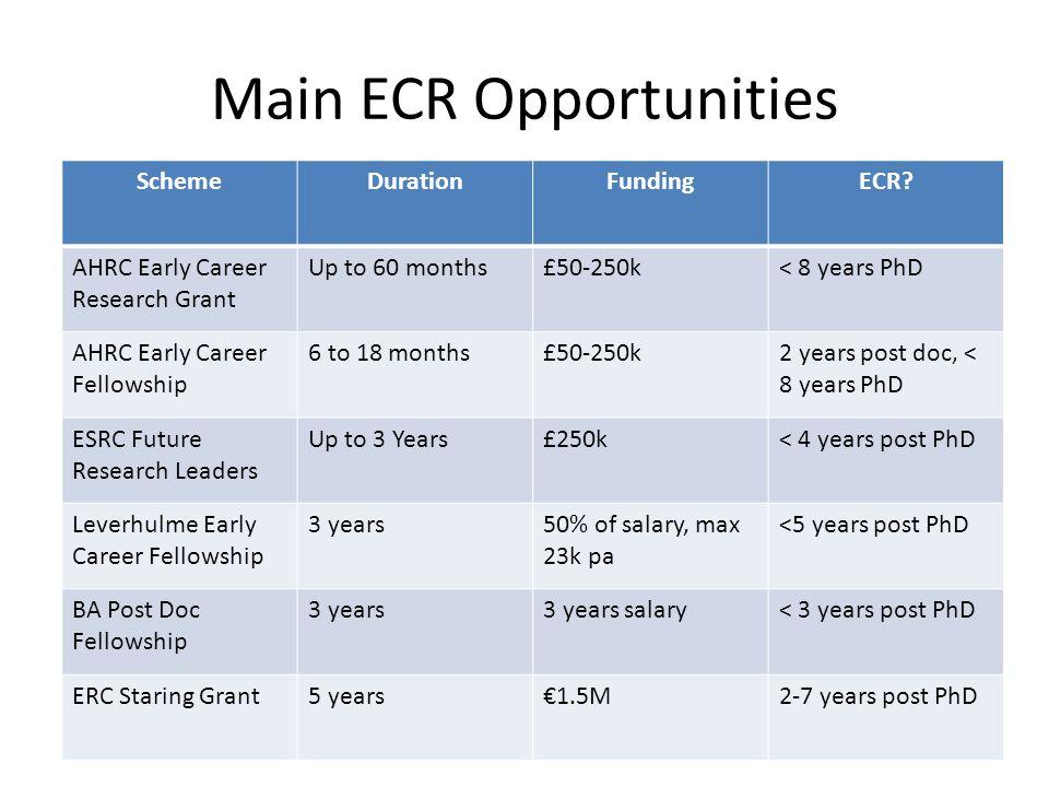Main ECR Opportunities Page 29 SchemeDurationFundingECR.